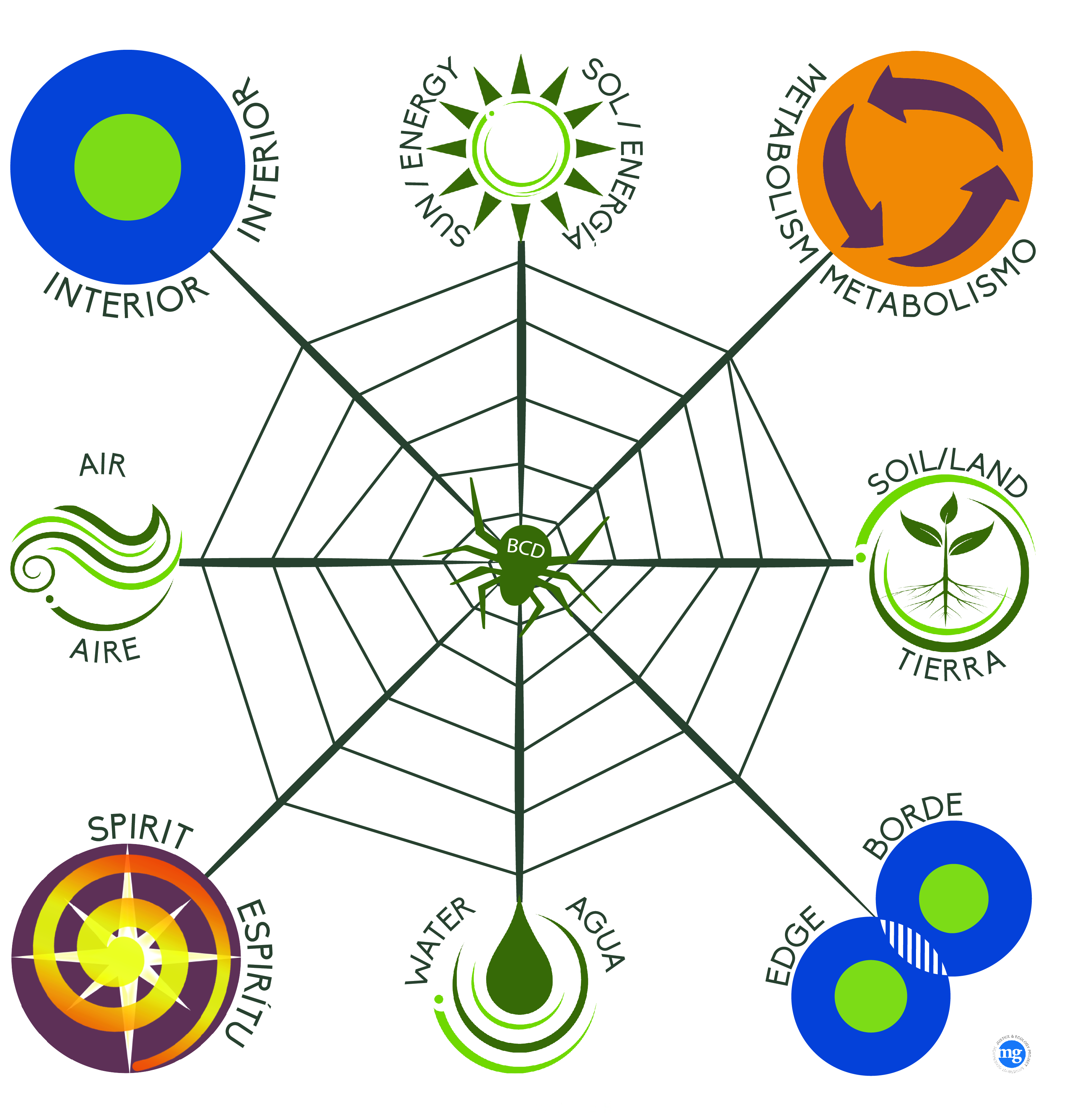 Web Of Life Diagram Product Wiring Diagrams
